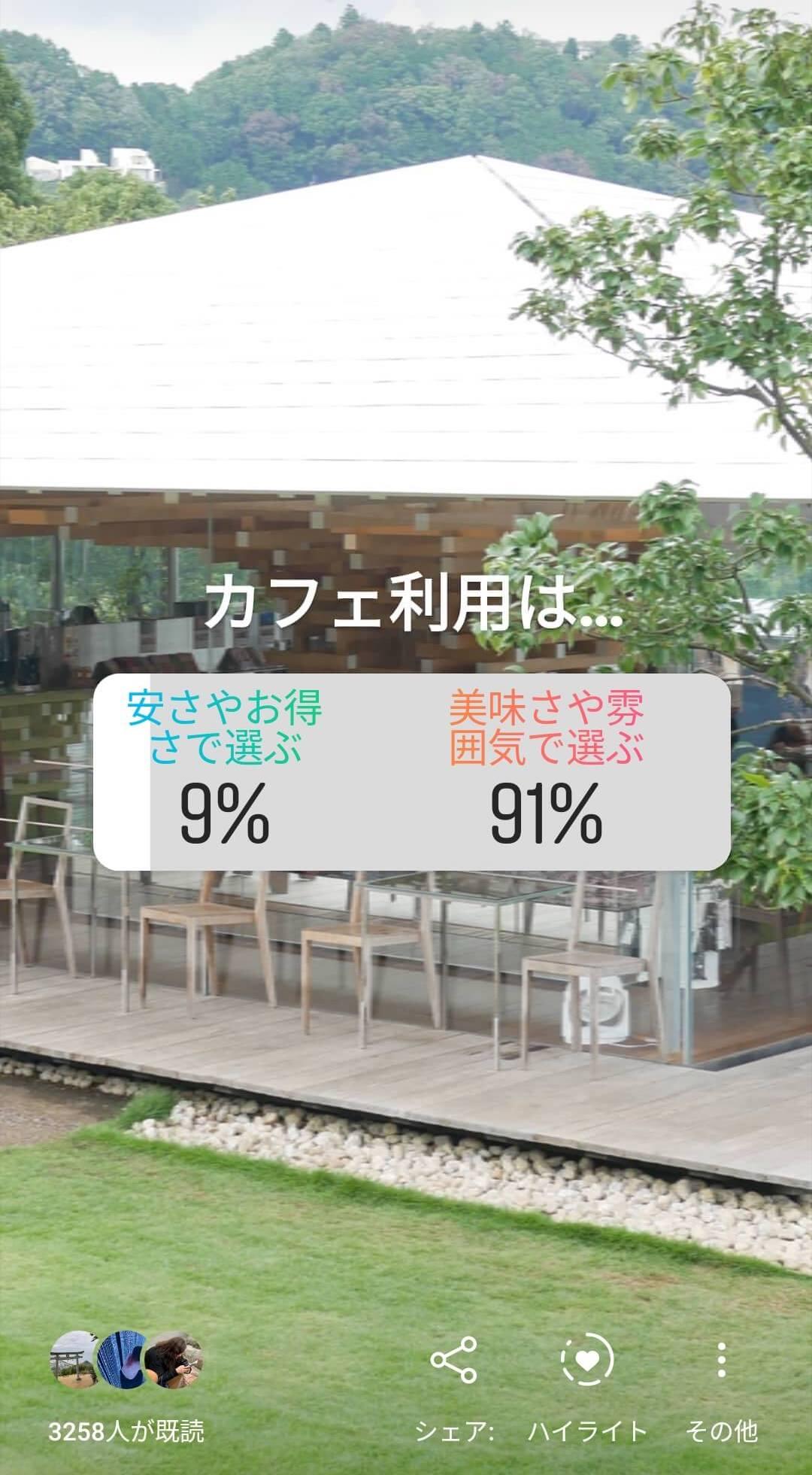 インスタ Instagram アンケート結果 グルメカフェ東海